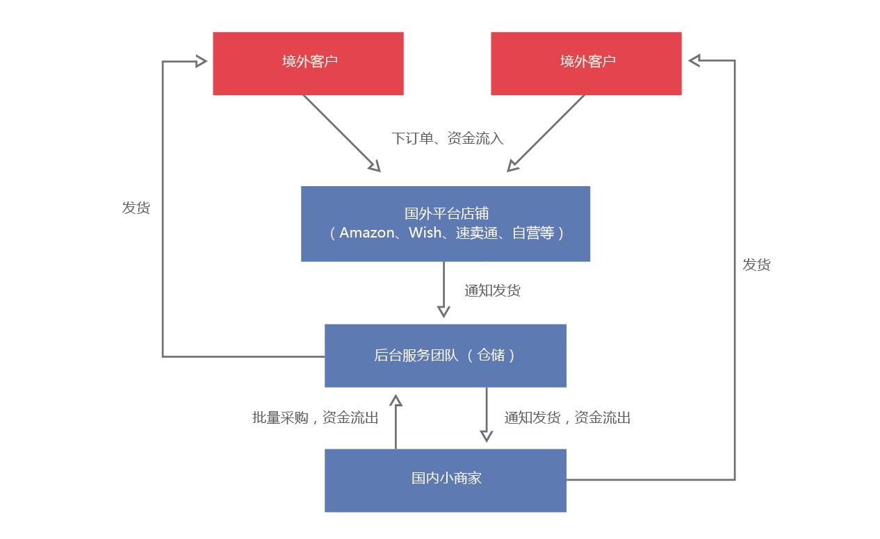 (商业模式特点:境外采购,商品通过京东或者国内自营平台销售给境内客图片